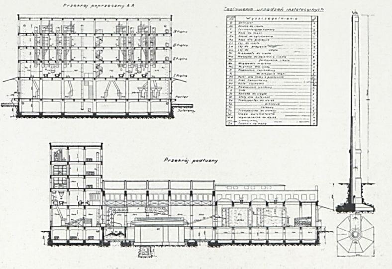 1927 rok budowa piekarni miejskiej w Warszawie-1+++